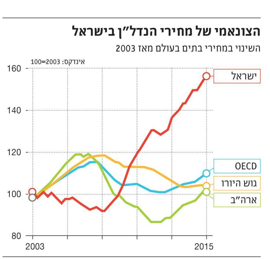 """גרף עליית מחירי הנדל""""ן 2017"""